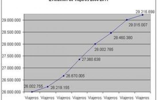 "<a href=""/city/donostia-san-sebastian-0"">Donostia - San Sebastián</a> ARCHIMEDESDevelopment from 2004 to 2011<a href=""/thematic-categories/service-improvements"" typeof=""skos:Concept"" property=""rdfs:label skos:prefLabel"" datatype="""">Service improvements</a> <a href=""/transport-modes/bus"" typeof=""skos:Concept"" property=""rdfs:label skos:prefLabel"" datatype="""">Bus</a>"