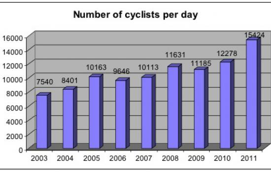 "<a href=""/city/donostia-san-sebastian-0"">Donostia - San Sebastián</a> ARCHIMEDESCounts of average number of cyclists per day in San Sebastian<a href=""/thematic-categories/walking-and-cycling-enhancementsservices"" typeof=""skos:Concept"" property=""rdfs:label skos:prefLabel"" datatype="""">Walking and cycling enhancements/services</a> <a href=""/transport-modes/cycling"" typeof=""skos:Concept"" property=""rdfs:label skos:prefLabel"" datatype="""">Cycling</a>"