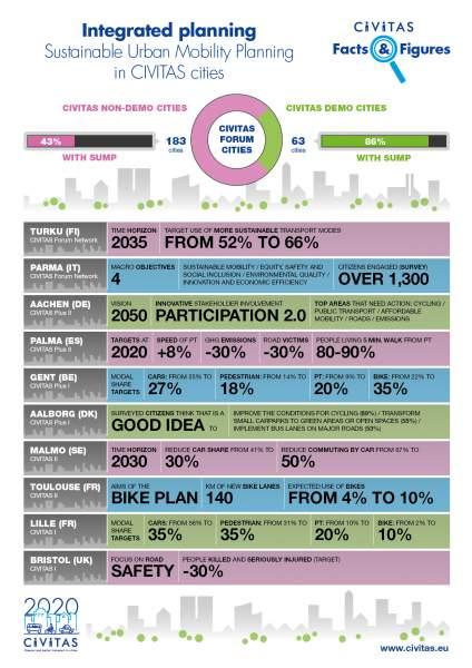 sustainable urban mobility planning in civitas cities facts figures civitasinitiative. Black Bedroom Furniture Sets. Home Design Ideas