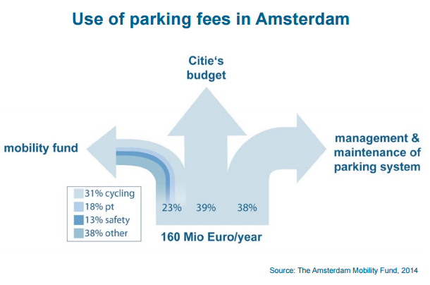 use_of_parking_fees_in_amsterdam.png
