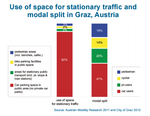 use_of_space_in_graz.png